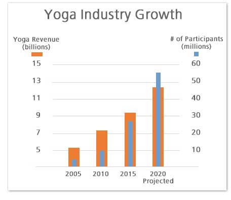 Yoga industry market growth